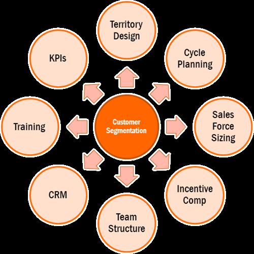 Impact of Customer Segmentation