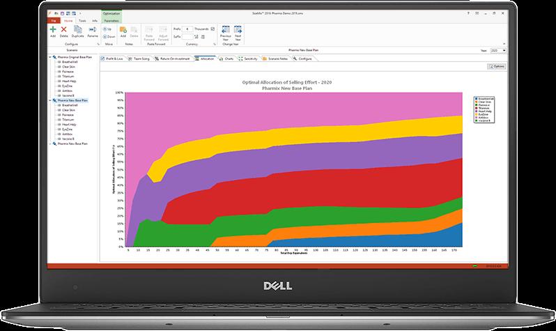 Sales Force Optimization Technology
